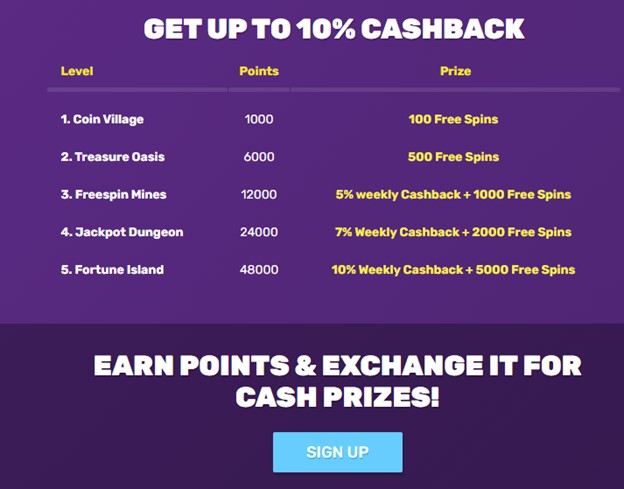 Cashback bonus on Bitcoincasino.io